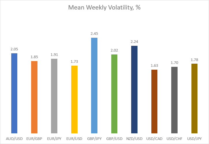 Mean weekly volatility in percentage for major currency pairs