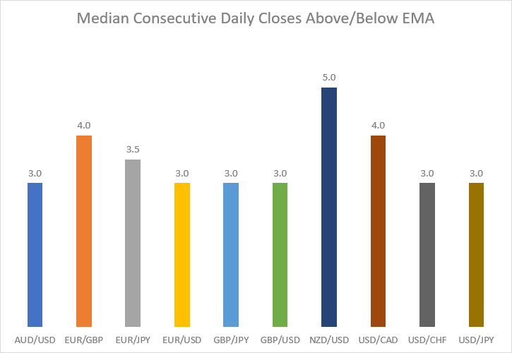 Median consecutive daily closes above or below EMA