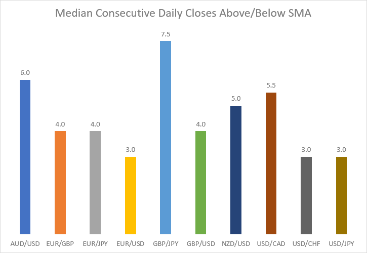 Median consecutive daily closes above or below SMA