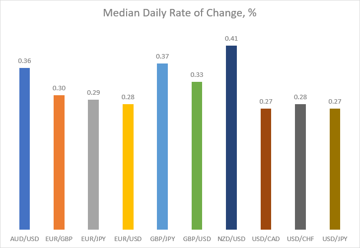 Median daily rate of change in percentage for major currency pairs