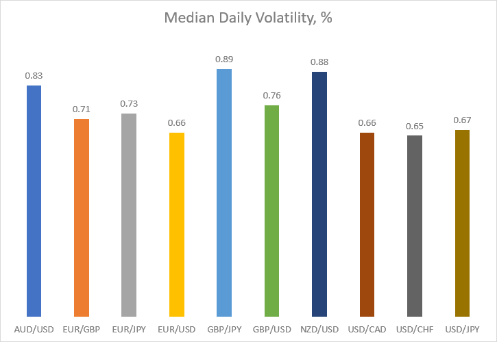 Median daily volatility in percentage for major currency pairs