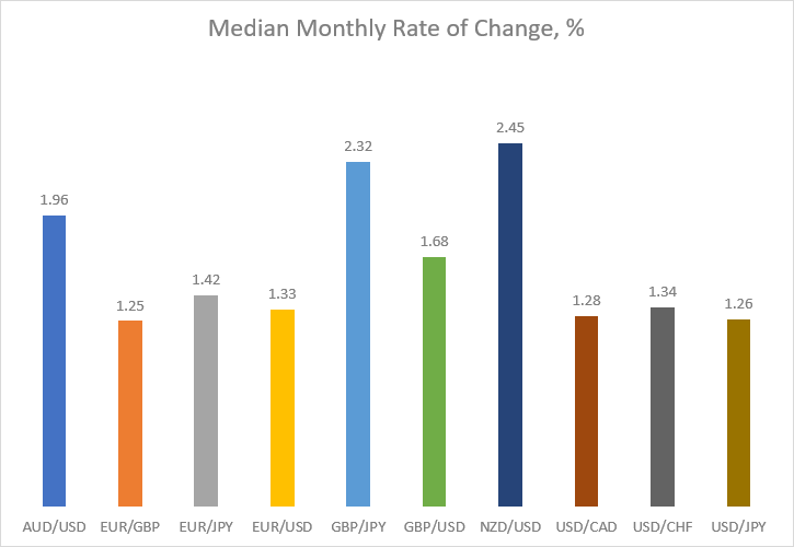 Median monthly rate of change in percentage for major currency pairs