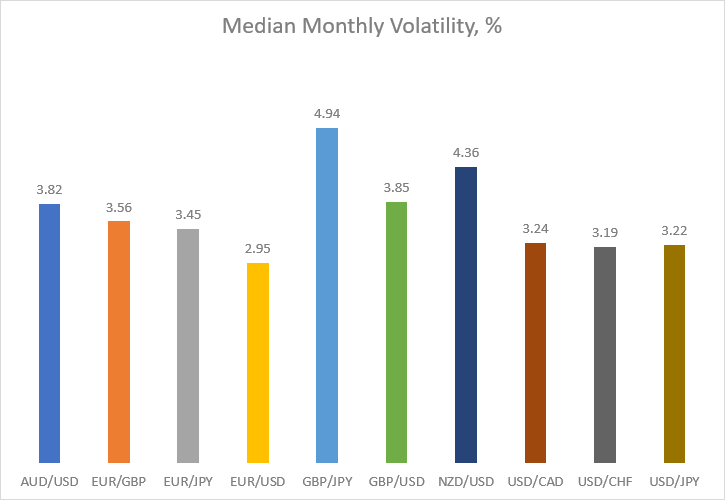 Median monthly volatility in percentage for major currency pairs