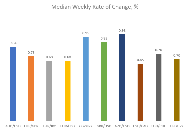 Median weekly rate of change in percentage for major currency pairs