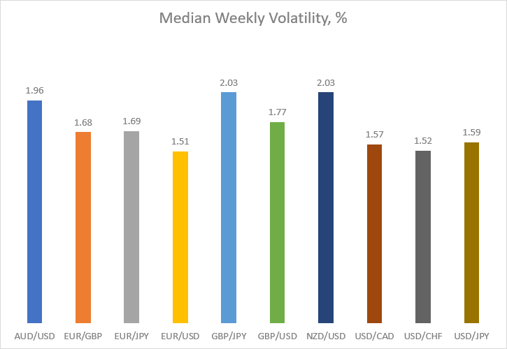 Median weekly volatility in percentage for major currency pairs