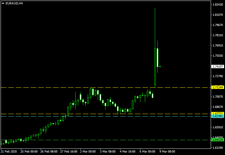 EUR/AUD - Double Top Pattern on 4-Hour Chart as of 2020-03-09 - Post-Cancellation Screenshot