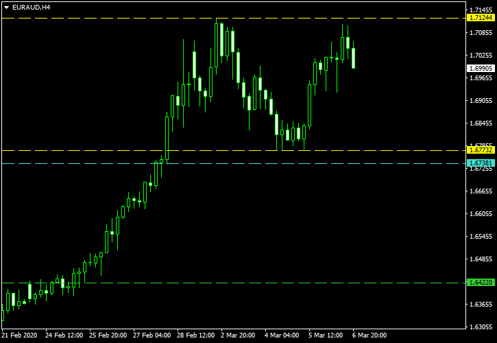 EUR/AUD - Double Top Pattern on 4-Hour Chart as of 2020-03-08