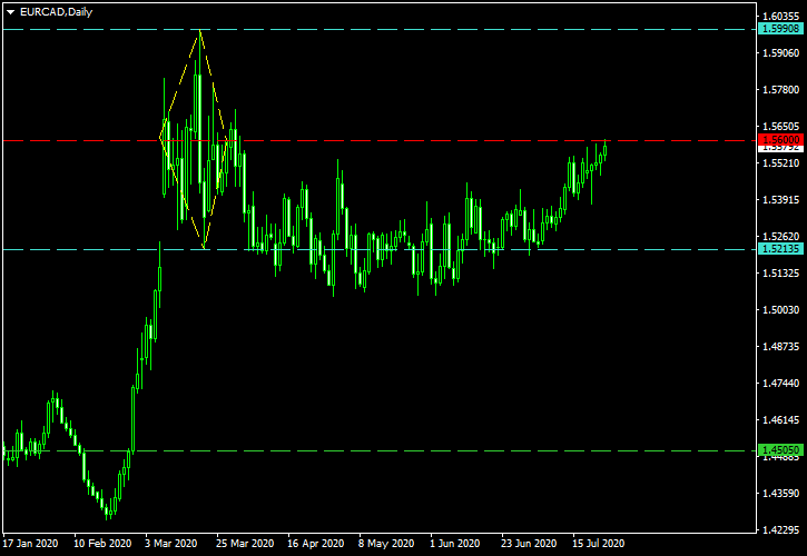EUR/CAD - Diamond Top Pattern on Daily Chart as of 2020-07-24 - Post-Exit Screenshot