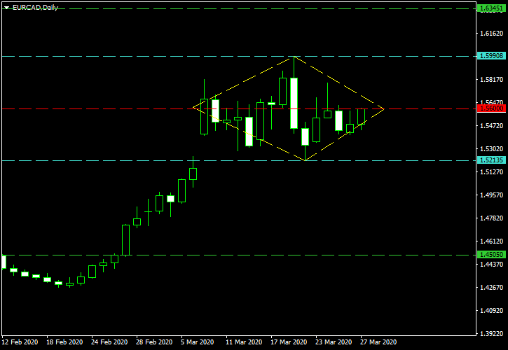 EUR/CAD - Diamond Top Pattern on Daily Chart as of 2020-03-29