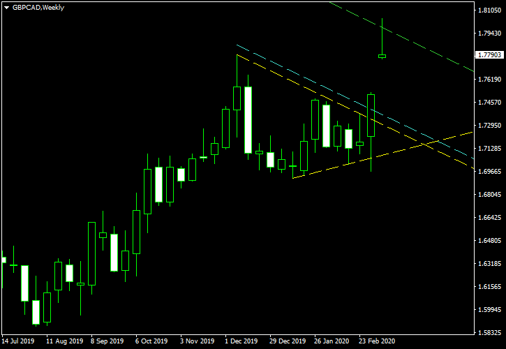 GBP/CAD - Symmetrical Triangle Pattern on Weekly Chart as of 2020-03-09 - Post-Exit Screenshot