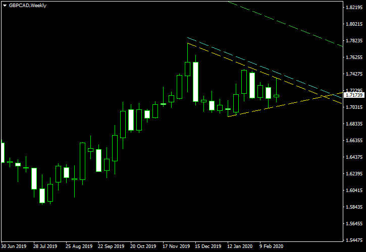 GBP/CAD - Symmetrical Triangle Pattern on Weekly Chart as of 2020-03-01