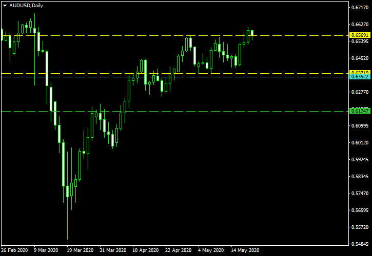 AUD/USD - Double Top Pattern on Daily Chart as of 2020-05-21 - Post-Cancellation Screenshot