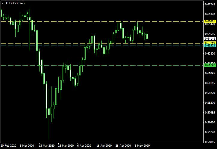 AUD/USD - Double Top Pattern on Daily Chart as of 2020-05-17