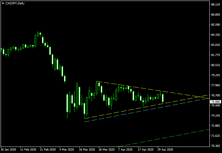 CAD/JPY - Symmetrical Triangle Pattern on Daily Chart as of 2020-05-03