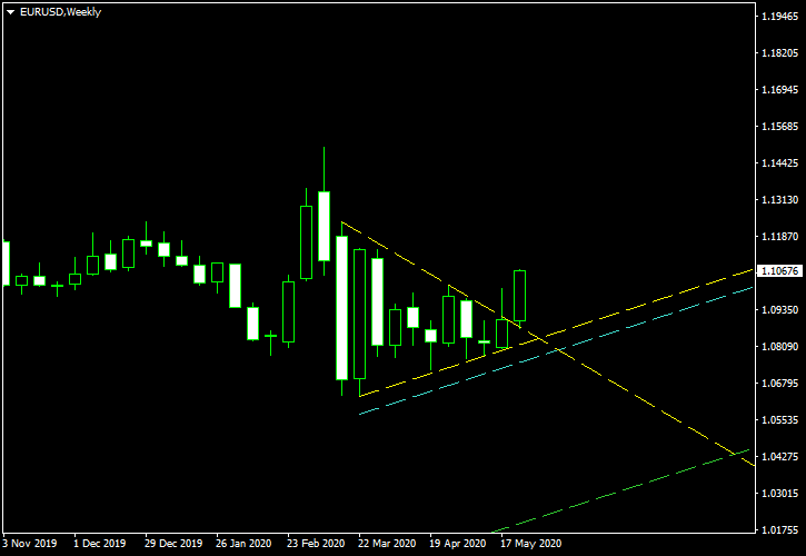 EUR/USD - Symmetrical Triangle Pattern on Weekly Chart as of 2020-05-28 - Post-Cancellation Screenshot