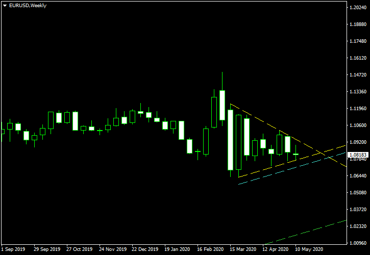 EUR/USD - Symmetrical Triangle Pattern on Weekly Chart as of 2020-05-17