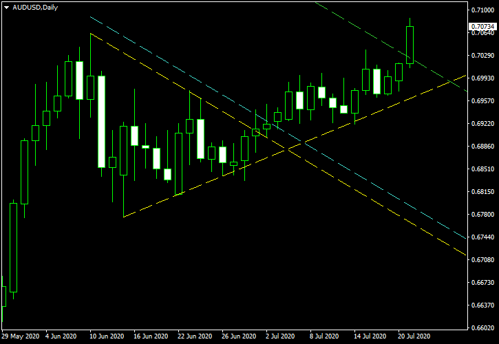 AUD/USD - Symmetrical Triangle Pattern on Daily Chart as of 2020-07-21 - Post-Exit Screenshot