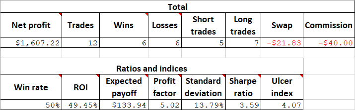 Analysing the strategy's totals and essential metrics via the trading journal