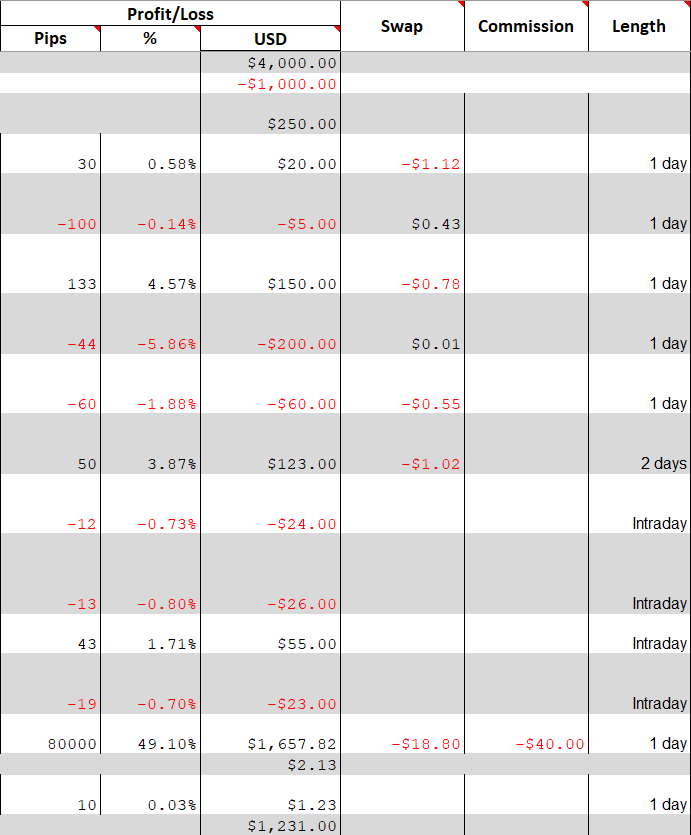 Profit-related columns of the trading journal