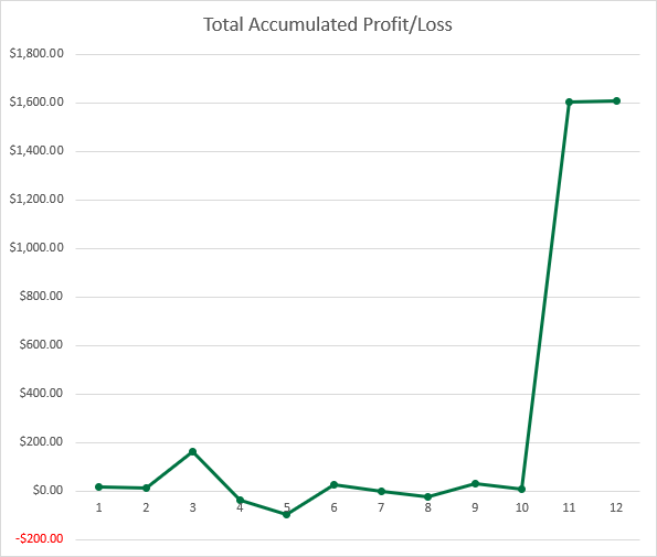 Charting total accumulated profit in the trading journal