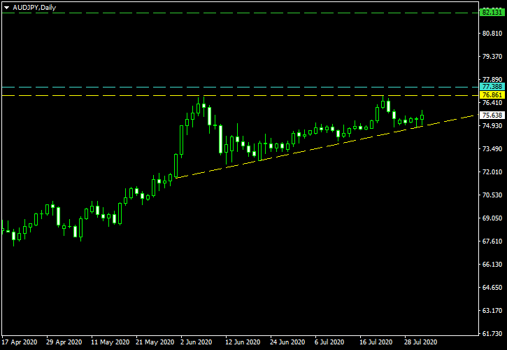AUD/JPY - Ascending Triangle Pattern on Daily Chart as of 2020-08-02