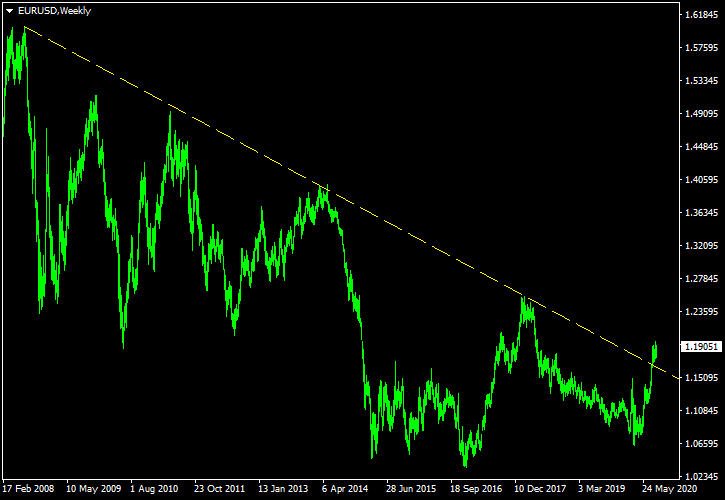 EUR/USD - a Long-Term Trendline on Weekly Chart as of 2020-08-29