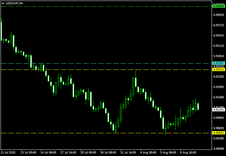 USD/CHF - Double Bottom Pattern on 4-Hour Chart as of 2020-08-09