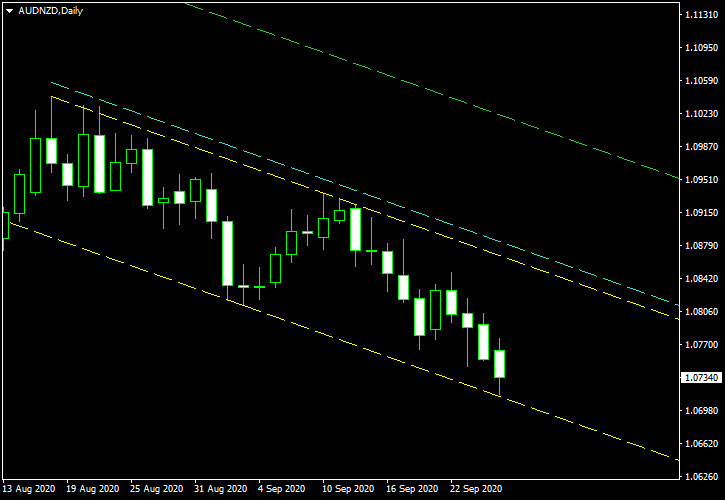 AUD/NZD - Descending Channel Pattern on Daily Chart as of 2020-09-26