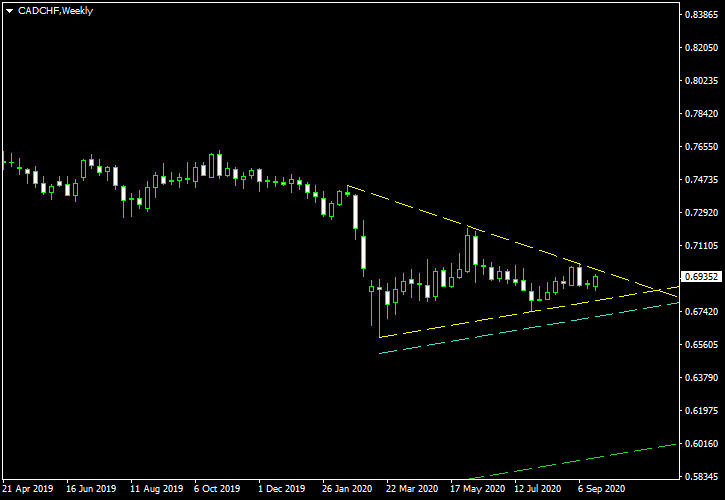 CAD/CHF - Symmetrical Triangle Pattern on Weekly Chart as of 2020-09-27