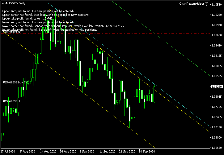AUD/NZD - Descending Channel Pattern on Daily Chart as of 2020-10-07 - Post-Entry Screenshot