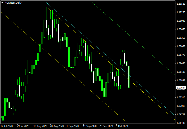 AUD/NZD - Descending Channel Pattern on Daily Chart as of 2020-10-13 - Post-Exit Screenshot