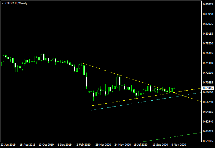 CAD/CHF - Symmetrical Triangle Pattern on Weekly Chart as of 2020-11-16 - Post-Cancellation Screenshot
