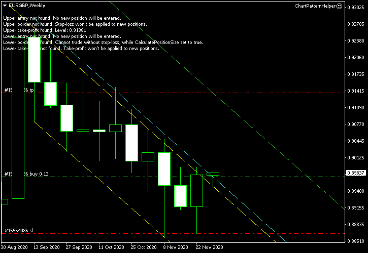 EUR/GBP - Descending Channel Pattern on Weekly Chart as of 2020-11-30 - Post-Entry Screenshot