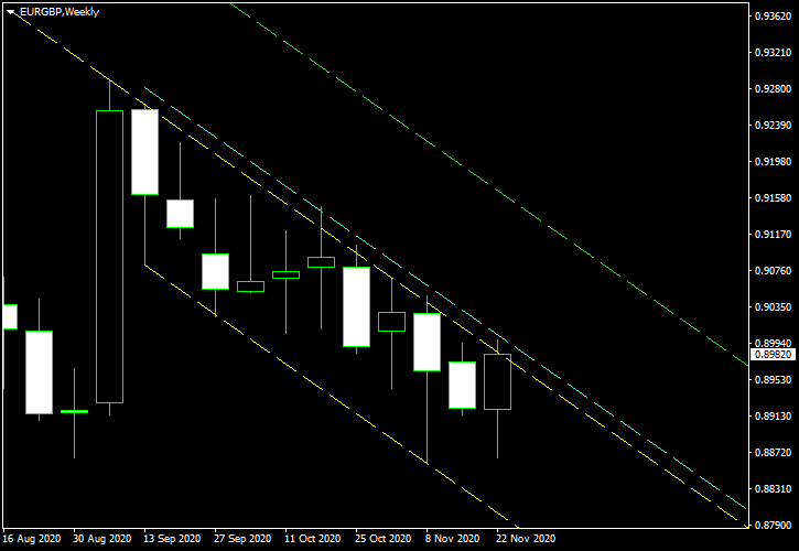 EUR/GBP - Descending Channel Pattern on Weekly Chart as of 2020-11-29