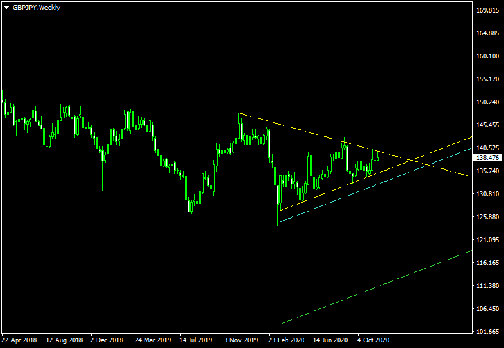 GBP/JPY - Symmetrical Triangle Pattern on Weekly Chart as of 2020-11-29