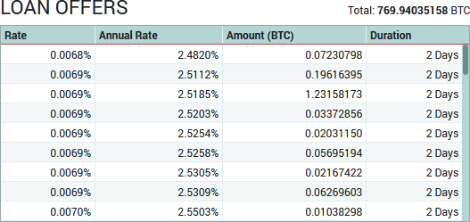 Poloniex - Current Loan Offers