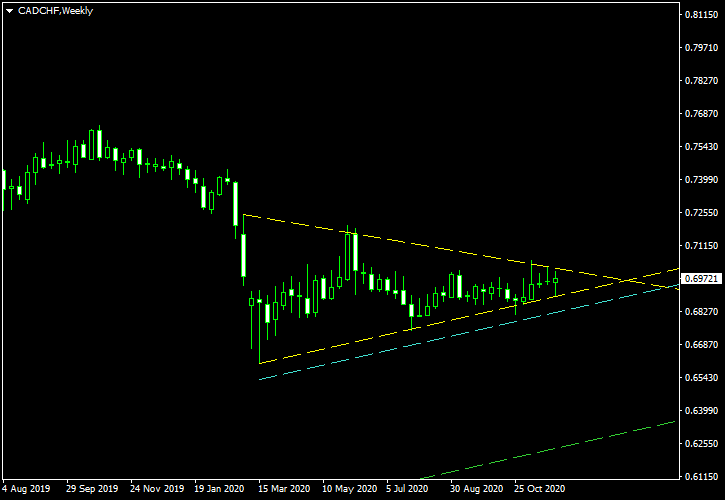 CAD/CHF - Symmetrical Triangle Pattern on Weekly Chart as of 2020-12-06
