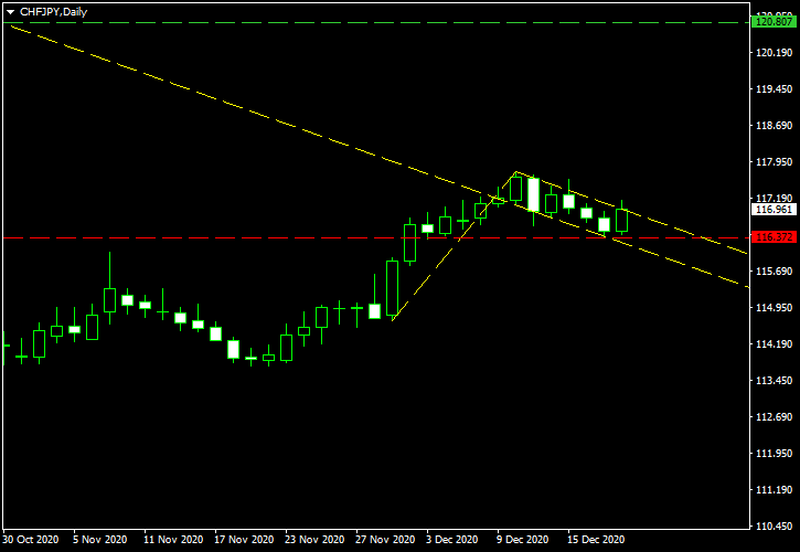 CHF/JPY - Bullish Flag Pattern on Daily Chart as of 2020-12-20