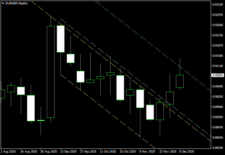 EUR/GBP - Descending Channel Pattern on Weekly Chart as of 2020-12-07 - Post-Exit Screenshot