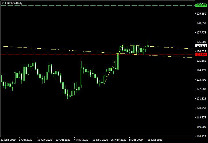 EUR/JPY - Bullish Flag Pattern on Daily Chart as of 2020-12-20