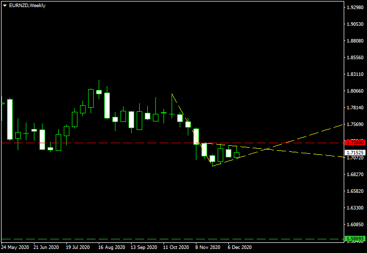EUR/NZD - Bearish Pennant Pattern on Weekly Chart as of 2020-12-20