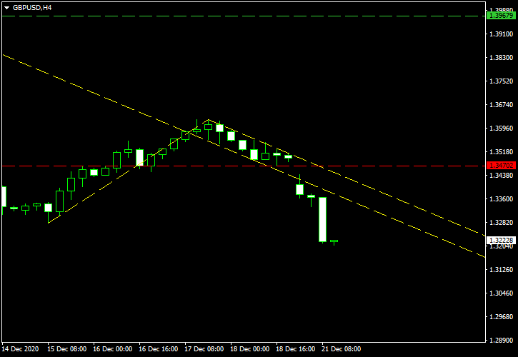 GBP/USD - Bullish Flag Pattern on 4-Hour Chart as of 2020-12-21 - Post-Cancellation Screenshot