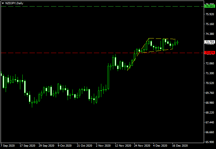 NZD/JPY - Bullish Pennant Pattern on Daily Chart as of 2020-12-20