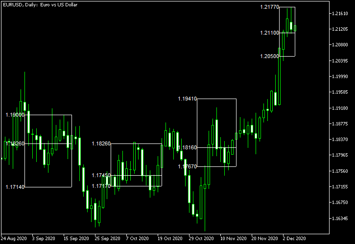 Market Profile with histogram turned off on monthly sessions