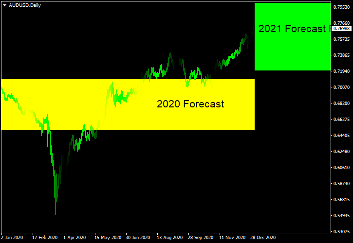 AUD/USD - Forecast for 2021