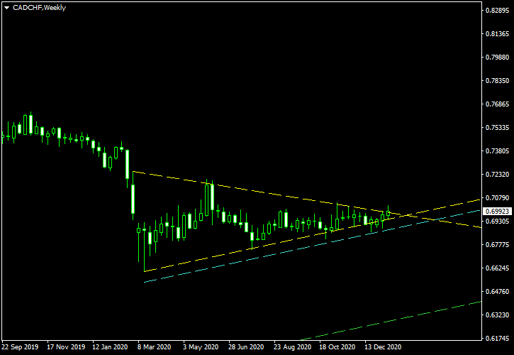 CAD/CHF - Symmetrical Triangle Pattern on Weekly Chart as of 2021-01-16 - Post-Cancellation Screenshot
