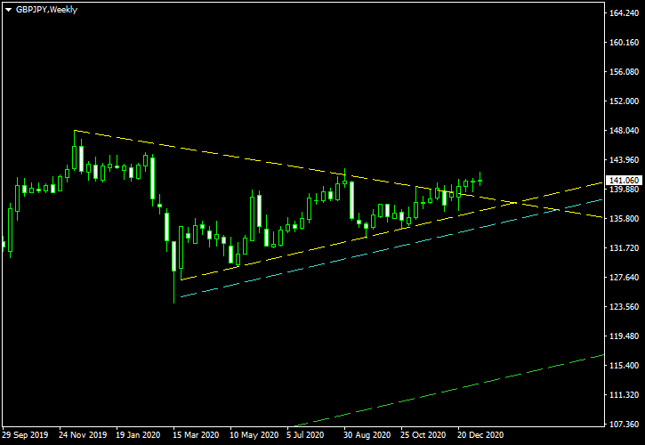 GBP/JPY - Symmetrical Triangle Pattern on Weekly Chart as of 2021-01-16 - Post-Cancellation Screenshot