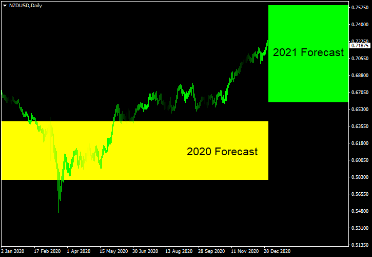 NZD/USD - Forecast for 2021
