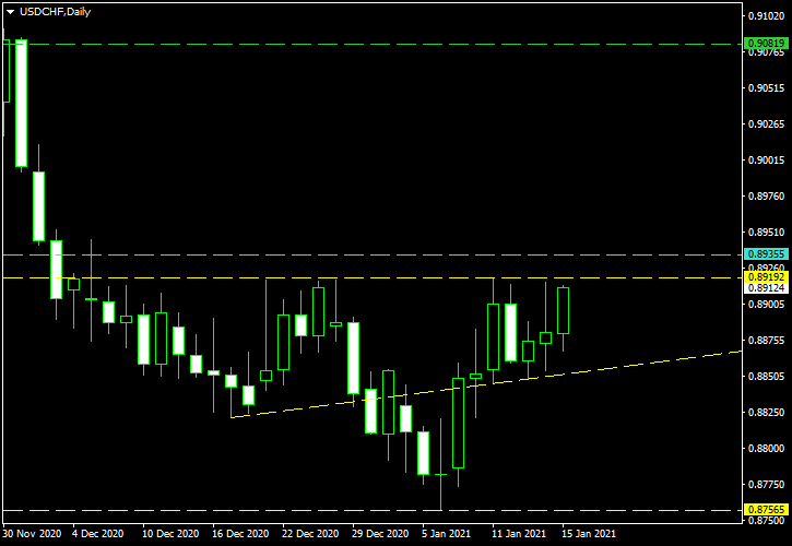 USD/CHF - Inverse Head-and-Shoulders Pattern on Daily Chart as of 2021-01-17