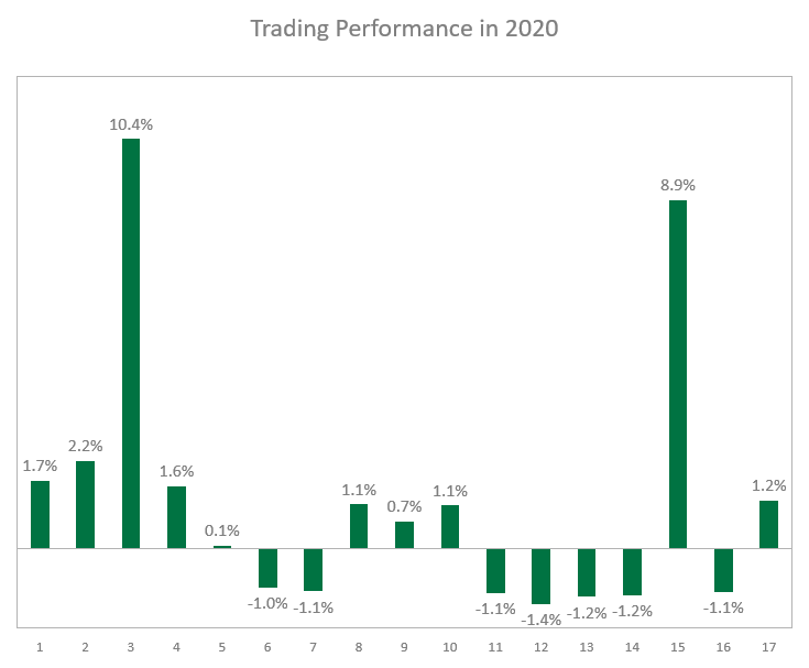 My Trading Performance in 2020
